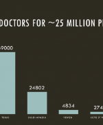 Graph - How many doctors for approx 25 million people