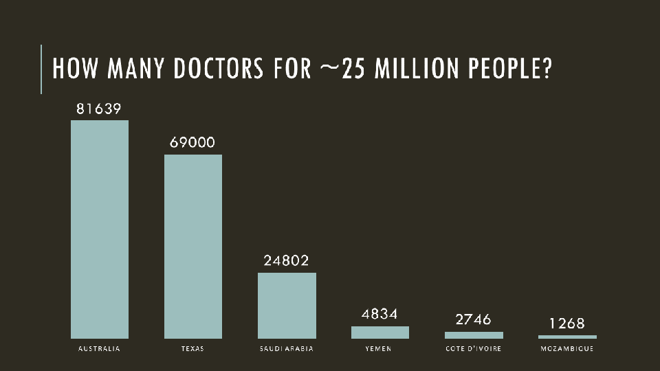 How_many_doctors_for_~25_million_people