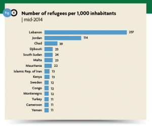 Number of refugees per 1000 inhabitants, from UNHCR